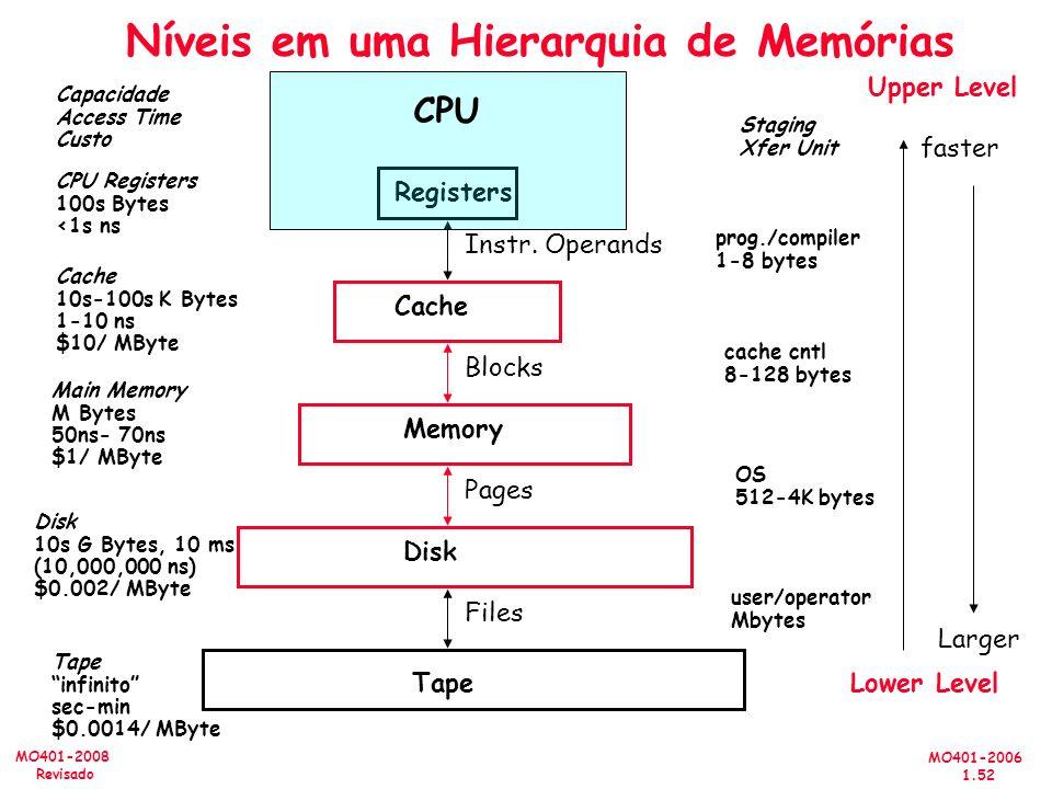 Níveis em uma Hierarquia de Memórias