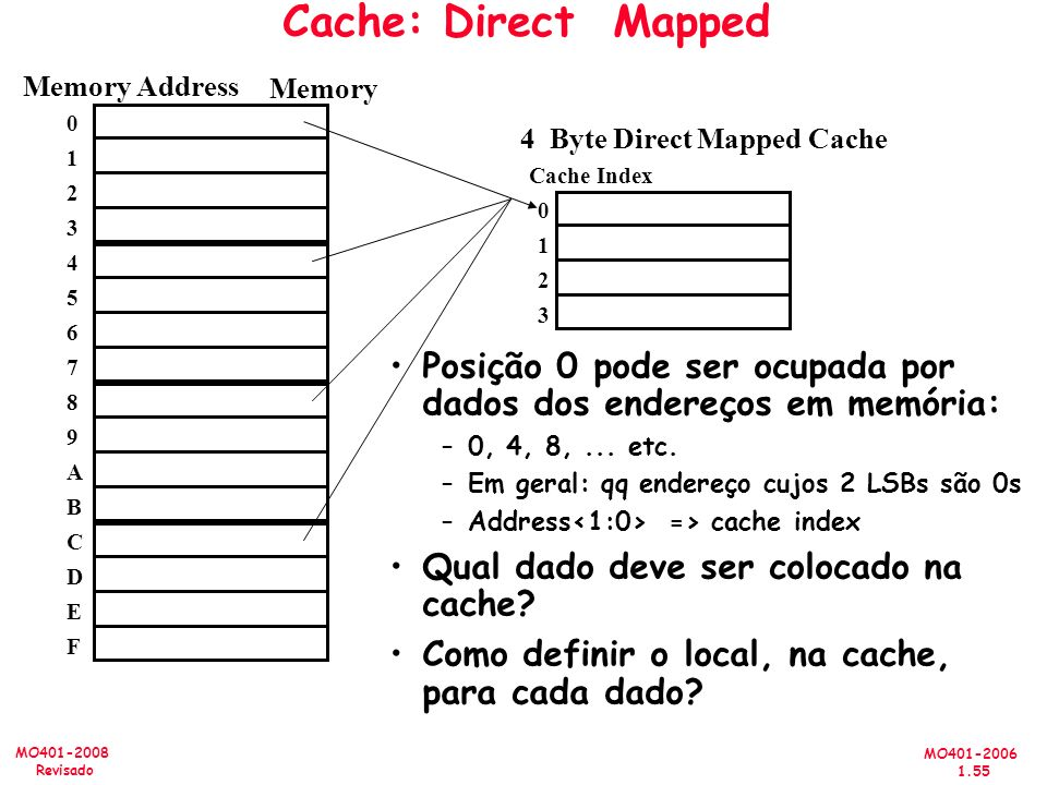Cache: Direct Mapped Memory Address. Memory. 4 Byte Direct Mapped Cache. 1. Cache Index