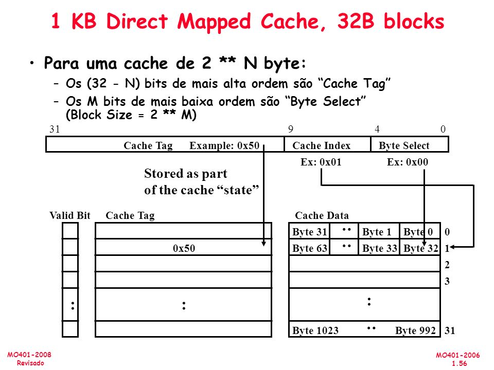 1 KB Direct Mapped Cache, 32B blocks