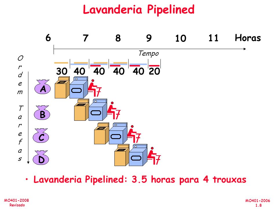 Lavanderia Pipelined 6 7 8 9 10 11 Horas 30 40 20 A B C D