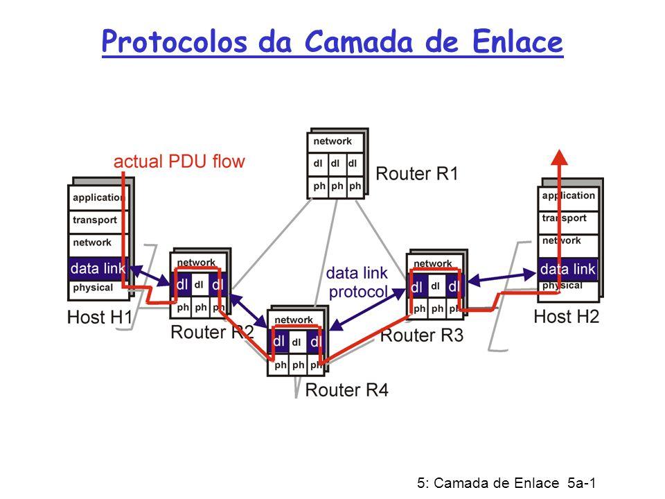 Protocolos da Camada de Enlace