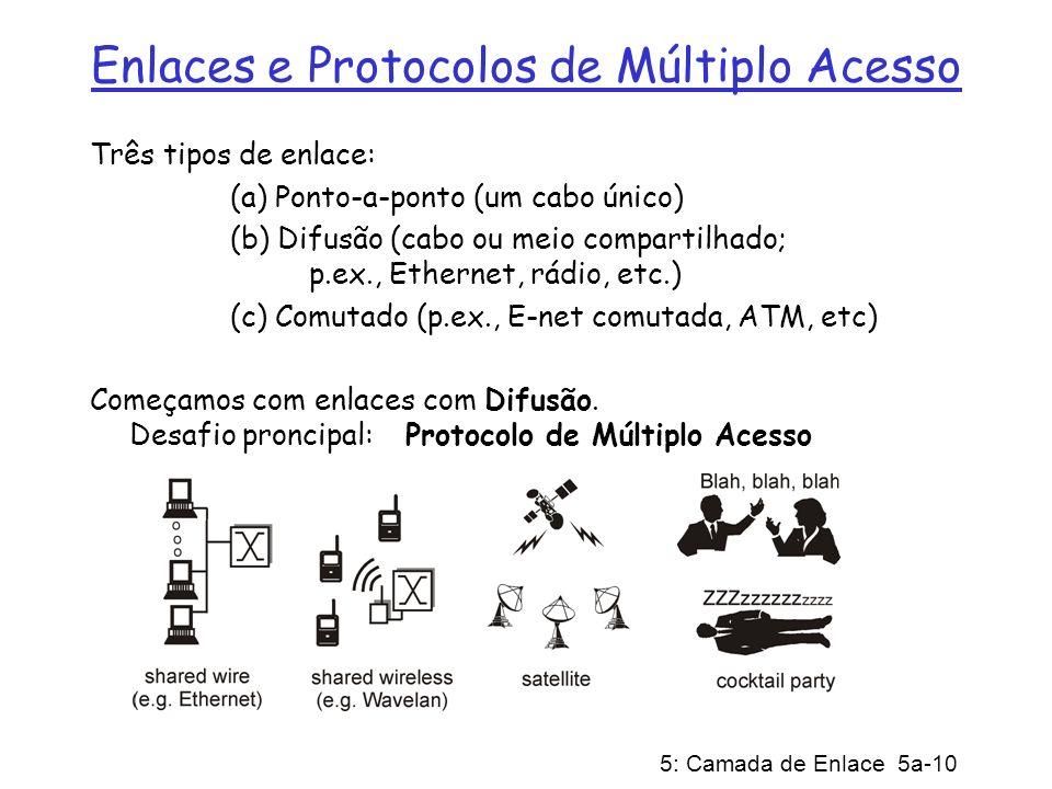 Enlaces e Protocolos de Múltiplo Acesso
