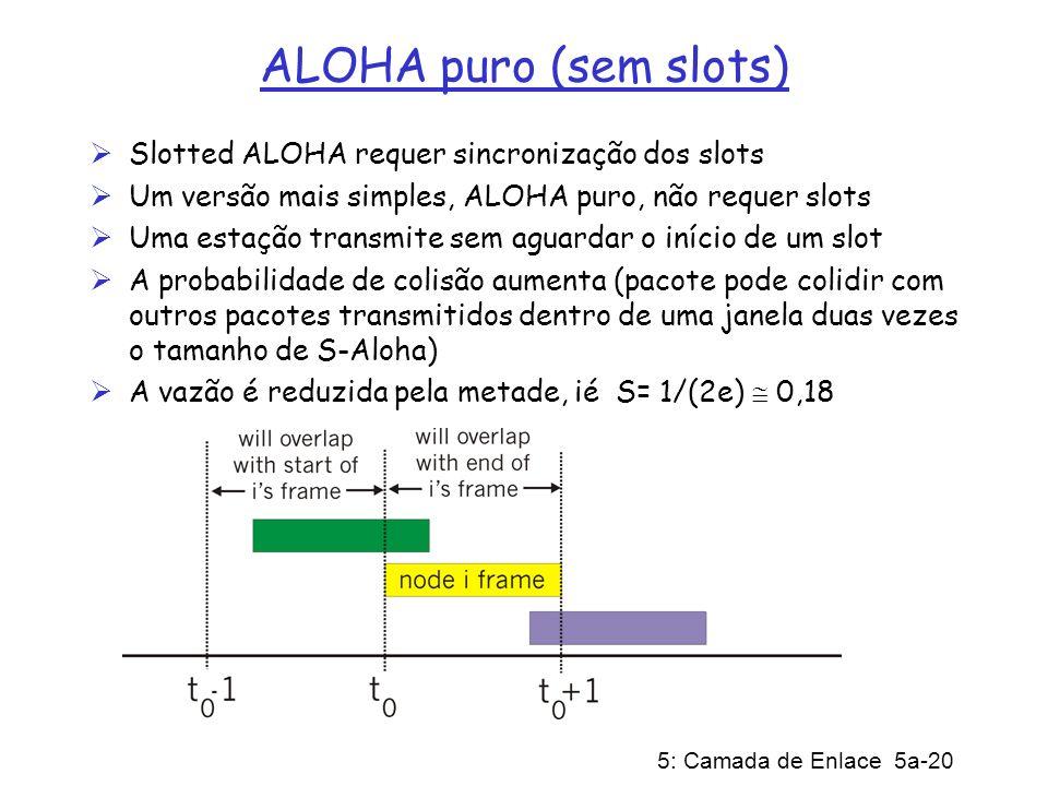 ALOHA puro (sem slots) Slotted ALOHA requer sincronização dos slots