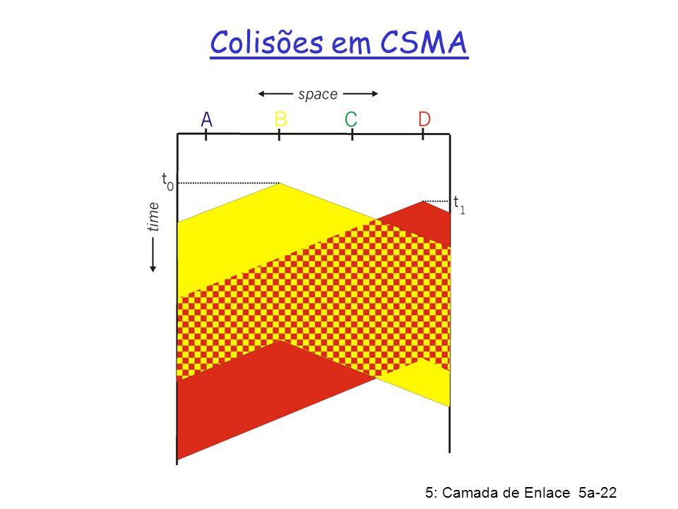 Colisões em CSMA