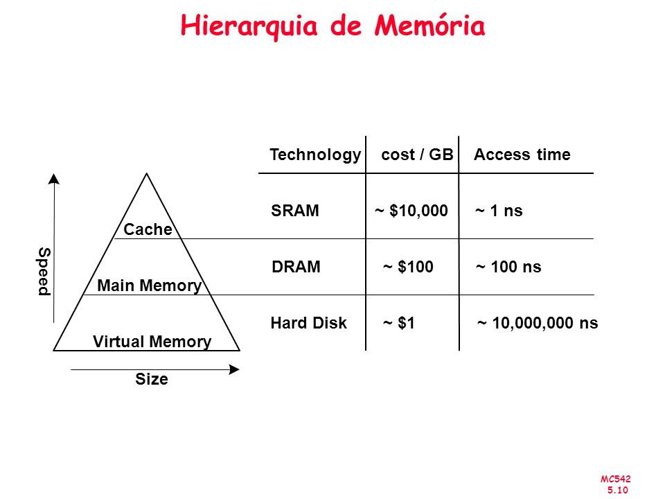 Hierarquia de Memória Technology cost / GB Access time SRAM ~ $10,000