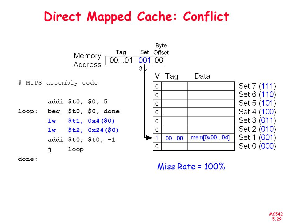 Direct Mapped Cache: Conflict