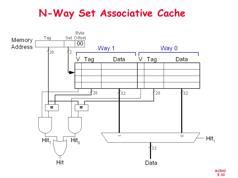 N-Way Set Associative Cache