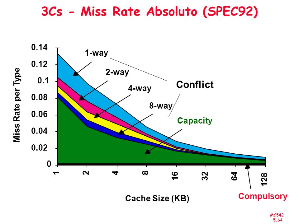 3Cs - Miss Rate Absoluto (SPEC92)