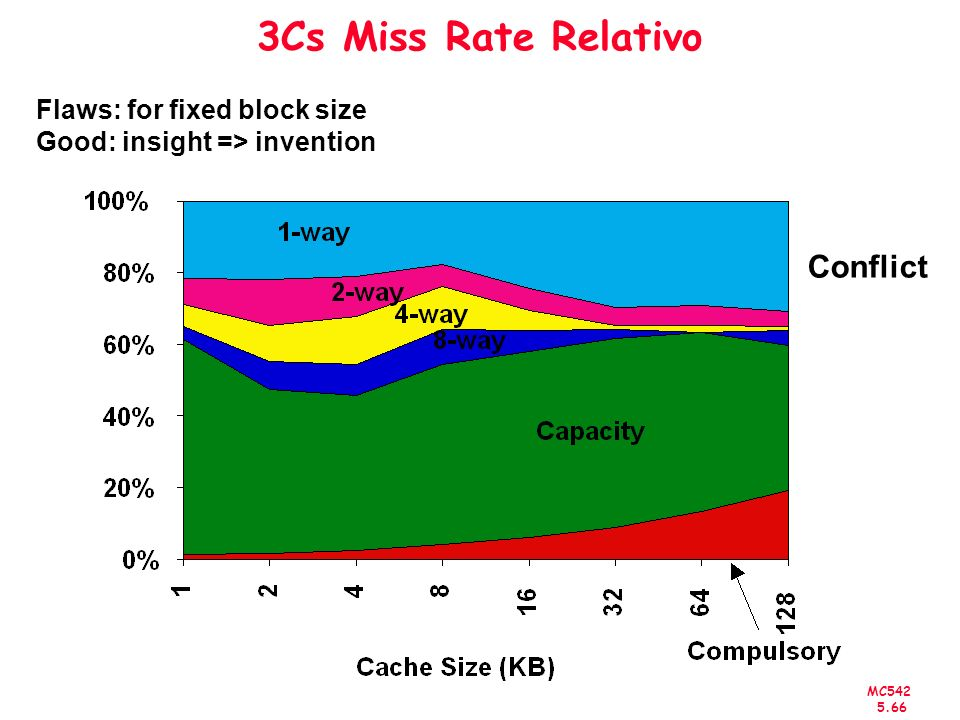 3Cs Miss Rate Relativo Conflict Flaws: for fixed block size