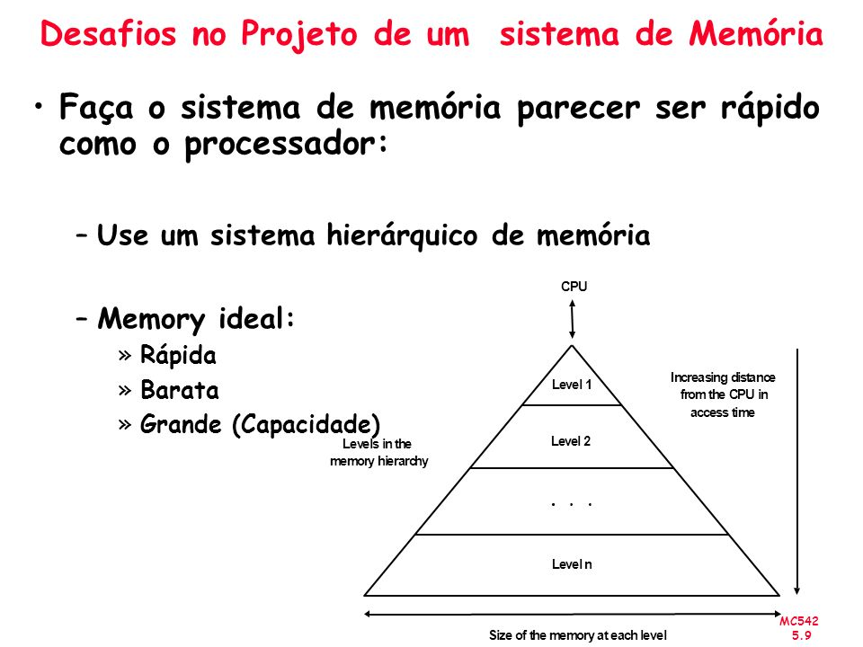 Desafios no Projeto de um sistema de Memória