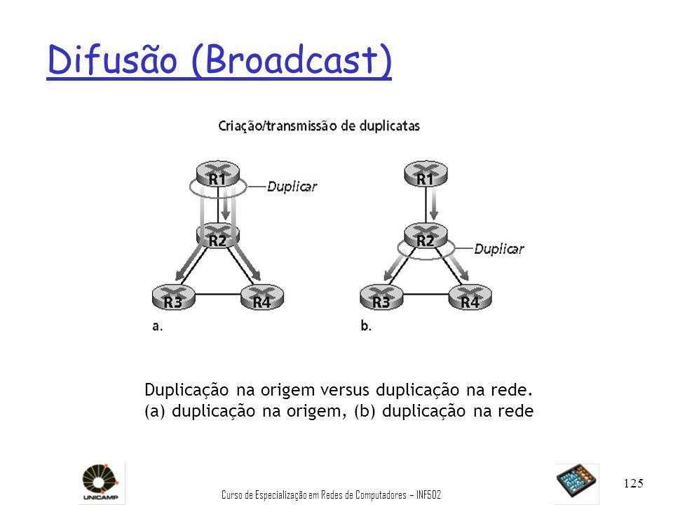Difusão (Broadcast) Duplicação na origem versus duplicação na rede.
