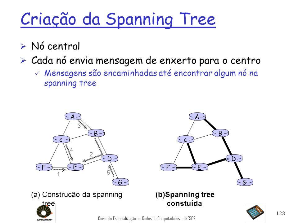 Criação da Spanning Tree