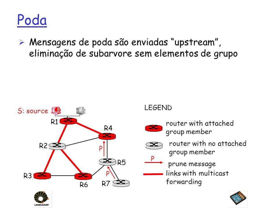 Poda Mensagens de poda são enviadas upstream , eliminação de subarvore sem elementos de grupo. LEGEND.