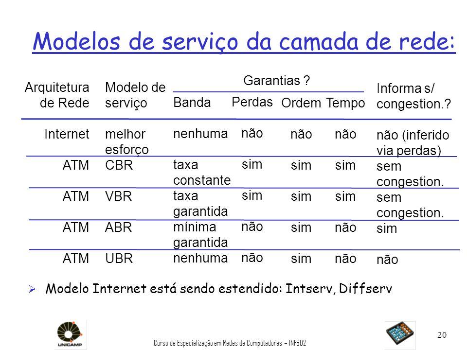 Modelos de serviço da camada de rede: