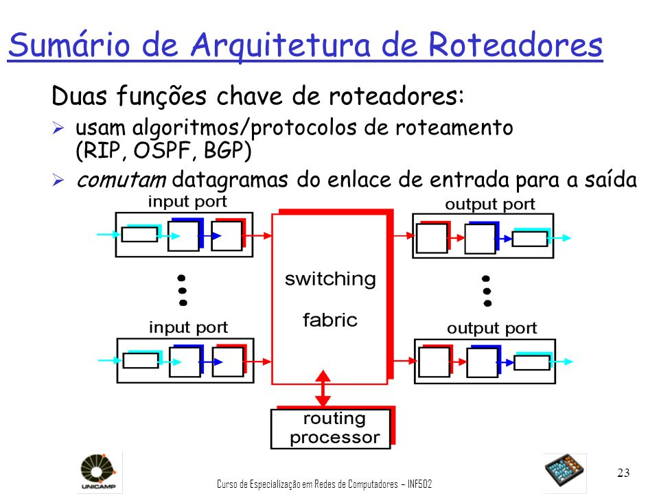 Sumário de Arquitetura de Roteadores