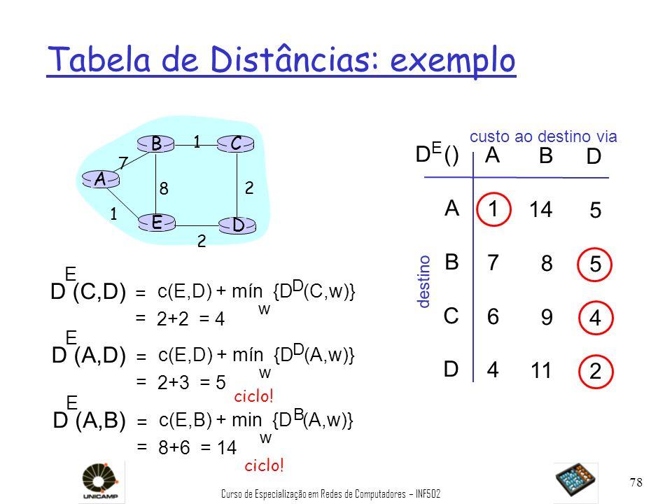 Tabela de Distâncias: exemplo