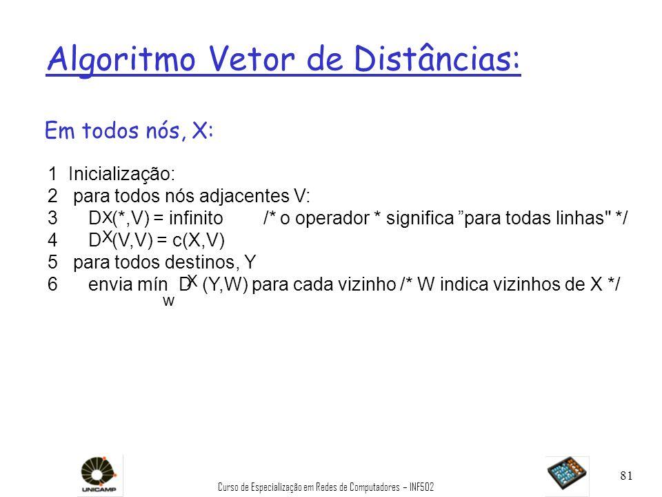 Algoritmo Vetor de Distâncias: