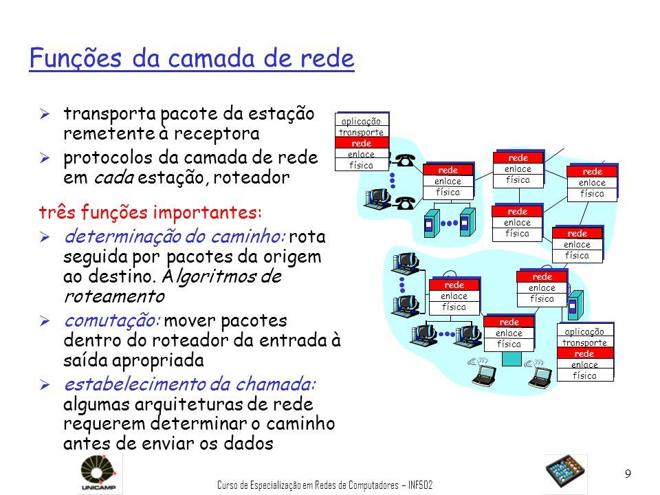 Funções da camada de rede