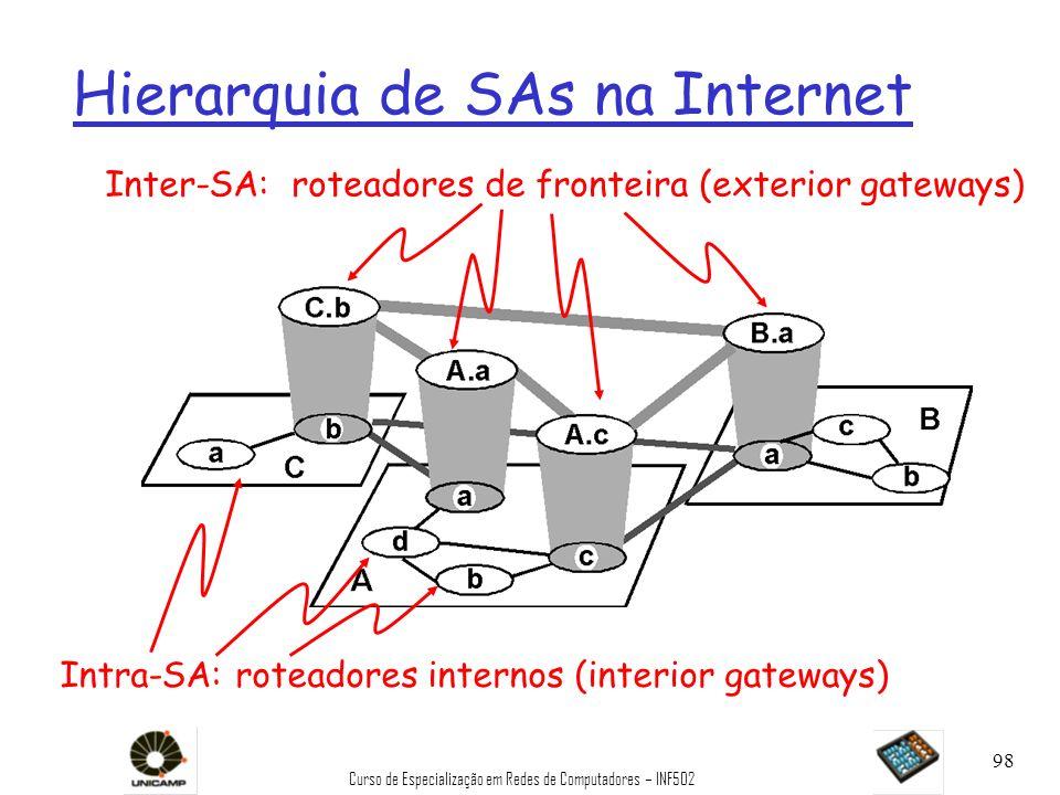 Hierarquia de SAs na Internet