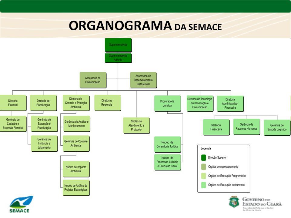 ORGANOGRAMA DA SEMACE