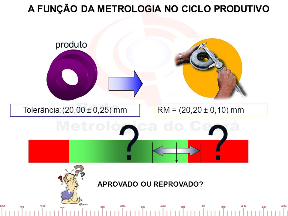A FUNÇÃO DA METROLOGIA NO CICLO PRODUTIVO