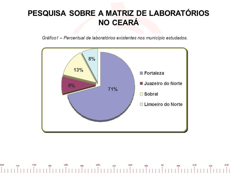 PESQUISA SOBRE A MATRIZ DE LABORATÓRIOS