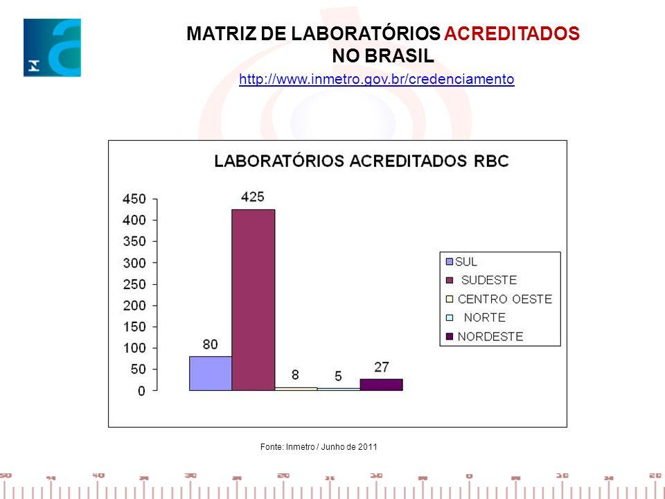 MATRIZ DE LABORATÓRIOS ACREDITADOS