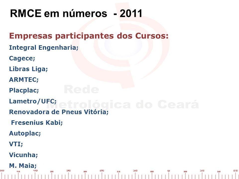RMCE em números - 2011 Empresas participantes dos Cursos:
