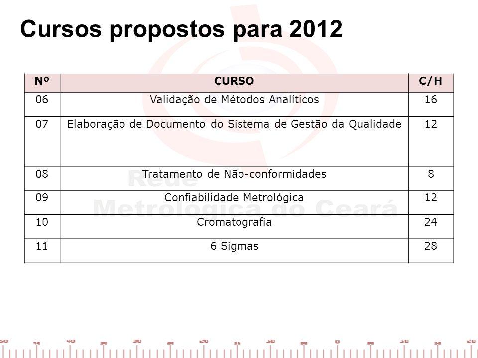 Cursos propostos para 2012 Nº CURSO C/H 06