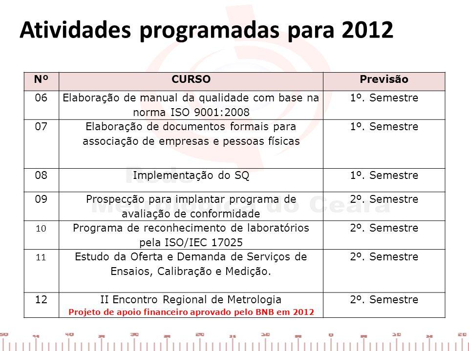 Projeto de apoio financeiro aprovado pelo BNB em 2012