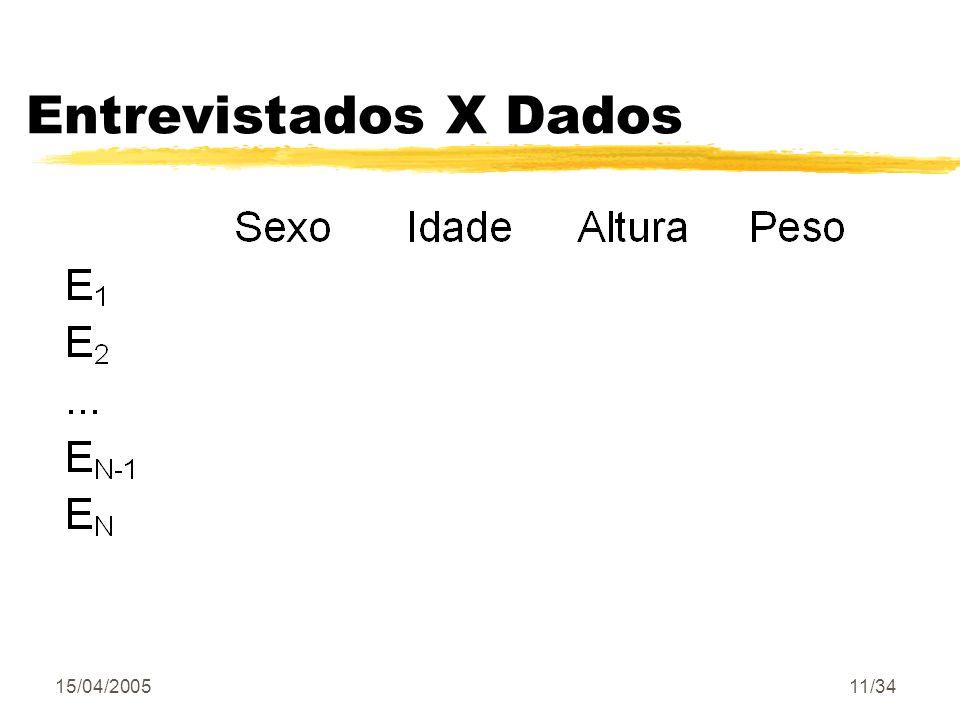 Entrevistados X Dados 15/04/2005