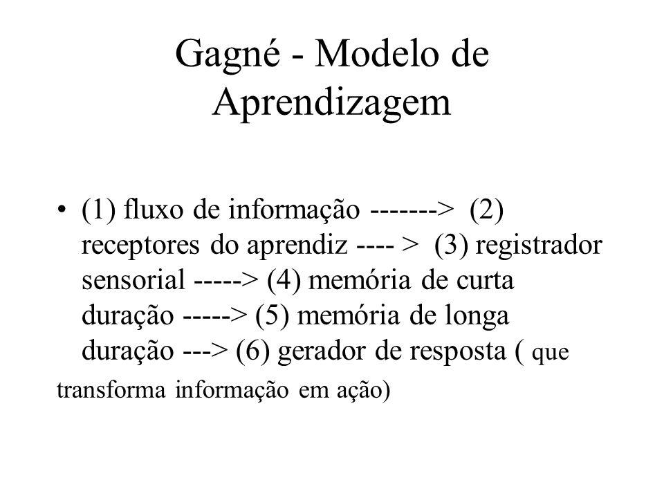 Gagné - Modelo de Aprendizagem