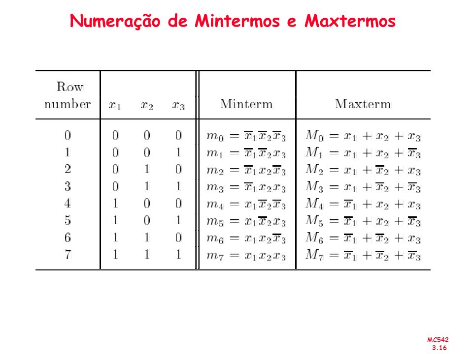 Numeração de Mintermos e Maxtermos