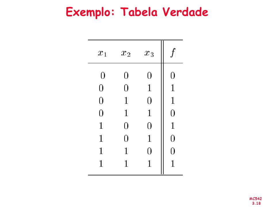 Exemplo: Tabela Verdade