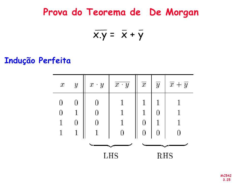 Prova do Teorema de De Morgan