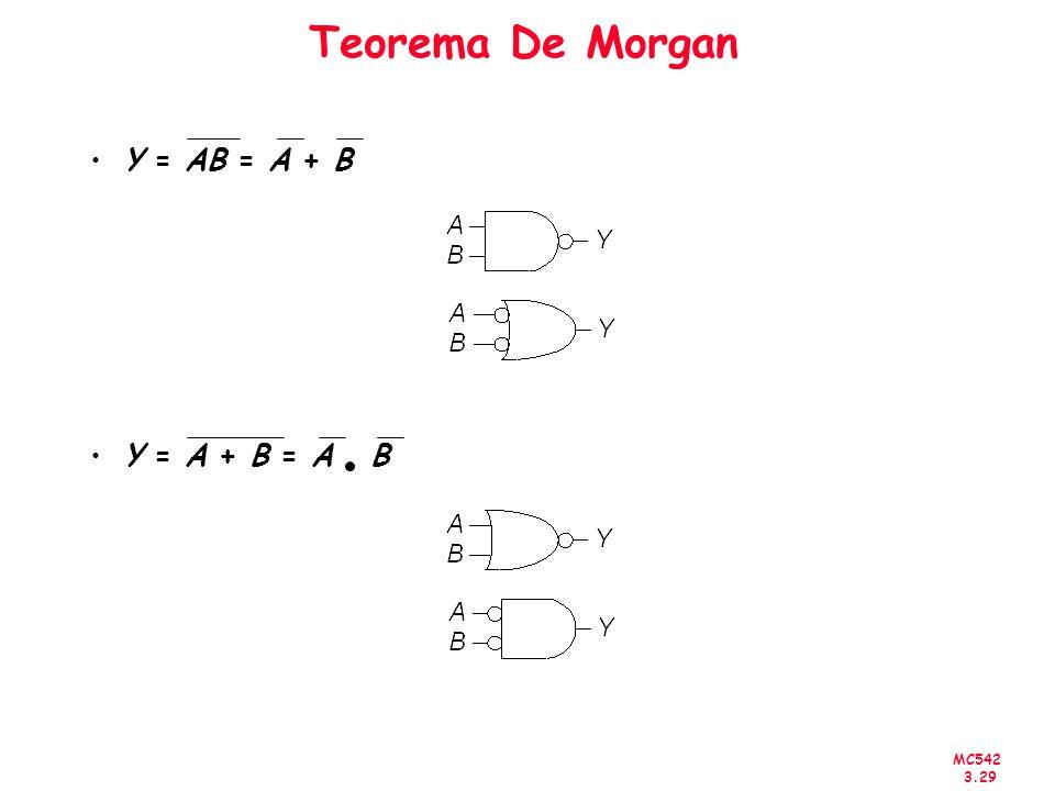 Teorema De Morgan Y = AB = A + B Y = A + B = A B