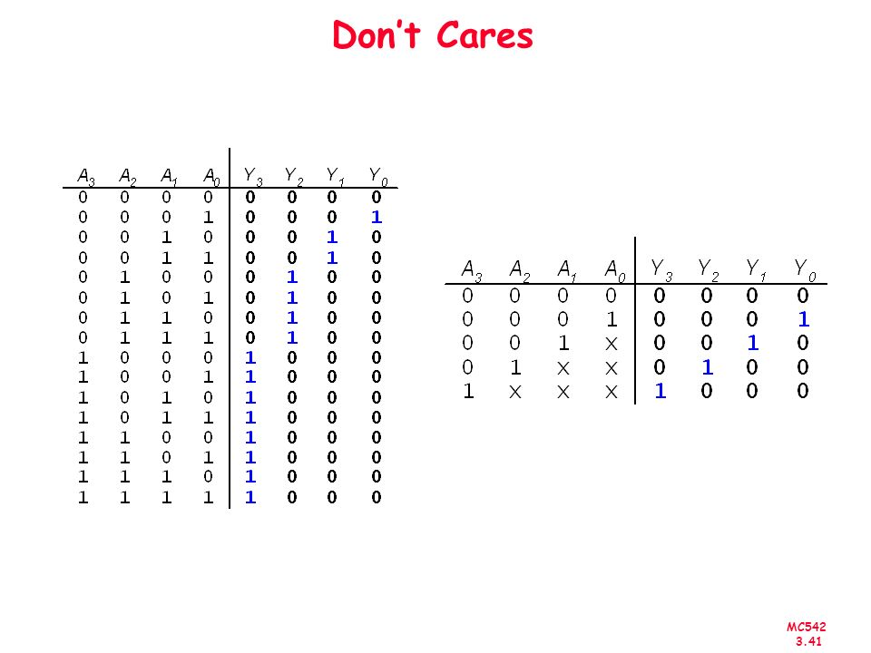 Don't Cares
