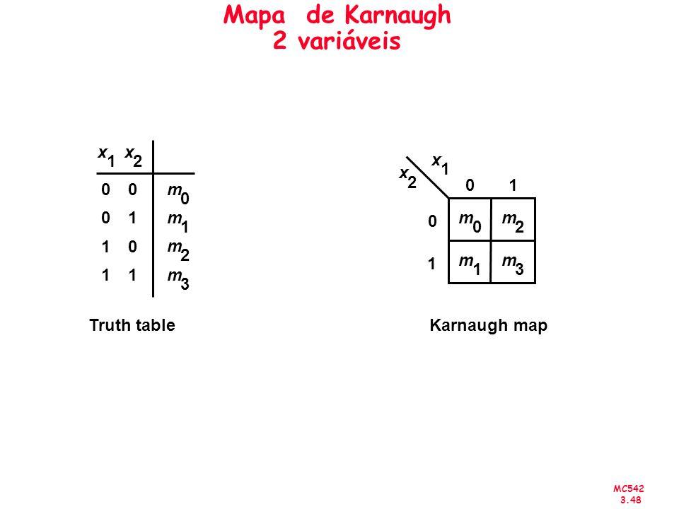 Mapa de Karnaugh 2 variáveis