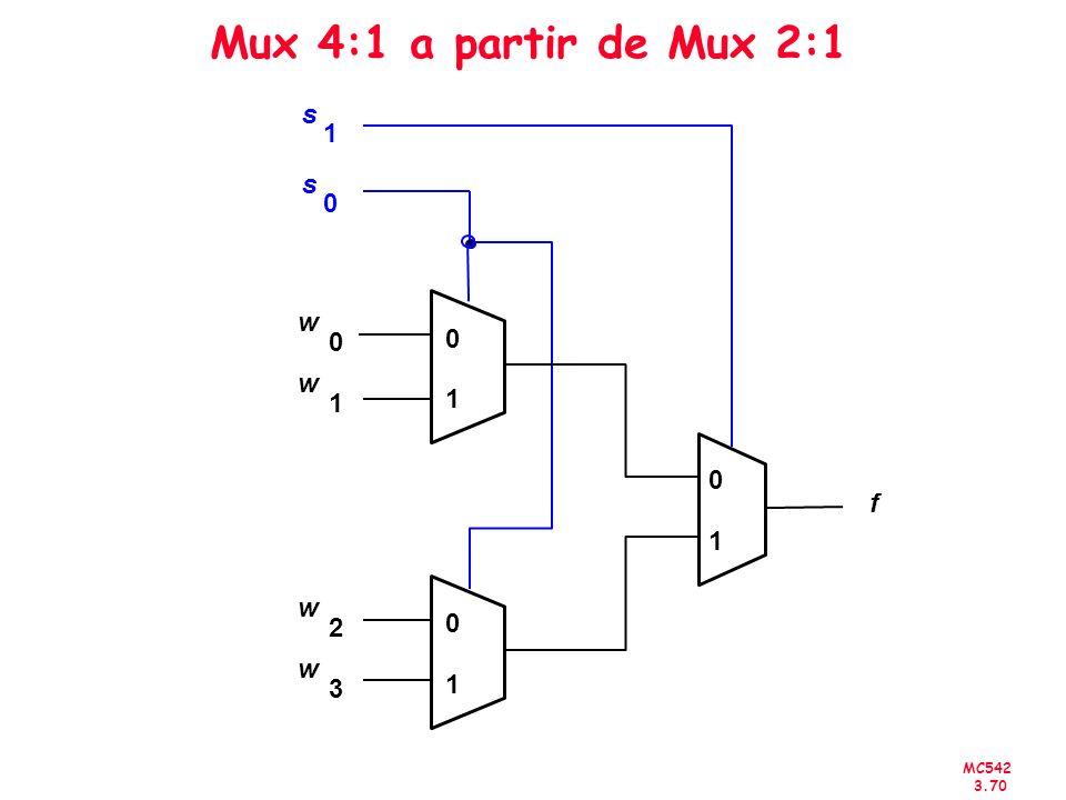 Mux 4:1 a partir de Mux 2:1 s 1 s w w 1 1 f 1 w 2 w 3 1