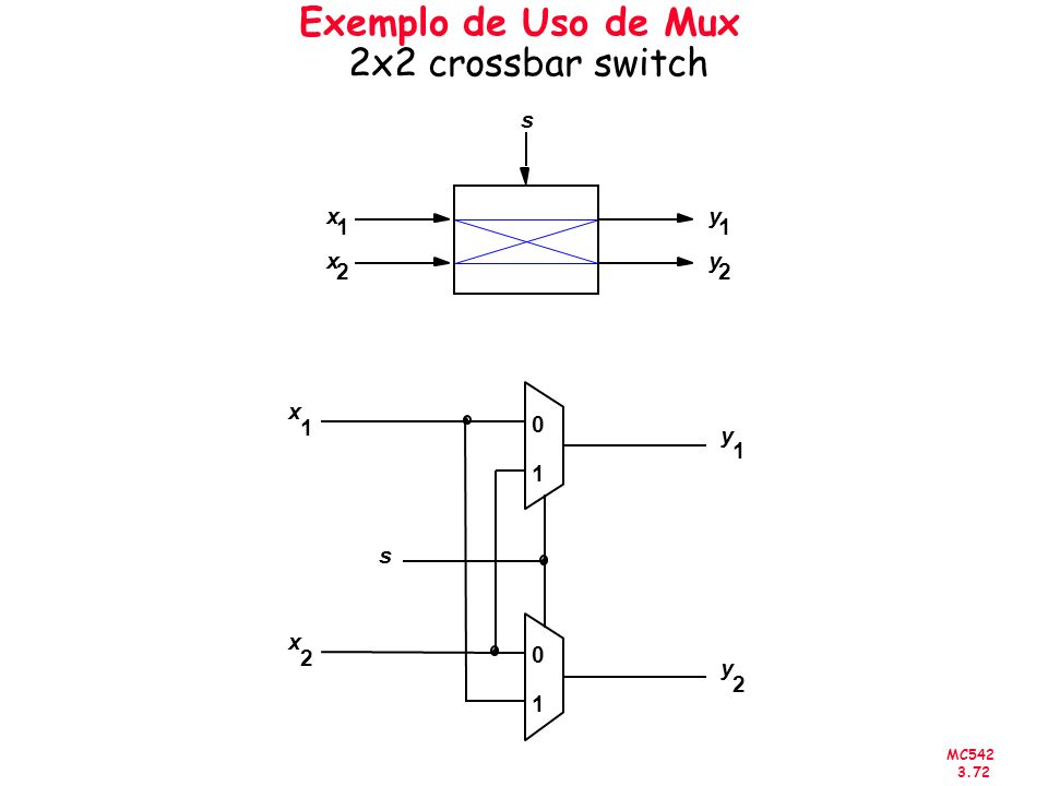 Exemplo de Uso de Mux 2x2 crossbar switch