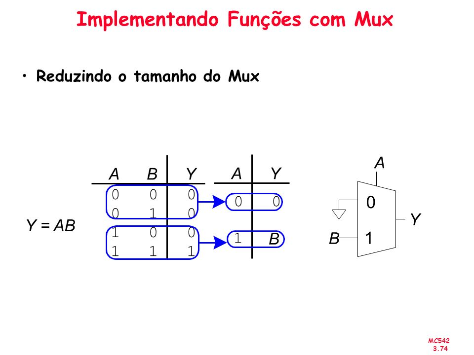 Implementando Funções com Mux