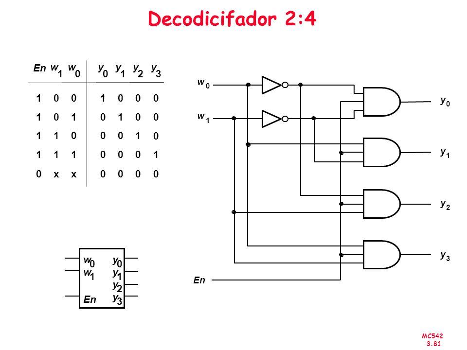 Decodicifador 2:4 1 y w x En 2 3 w 1 y 2 3 En w En y 1 2 3
