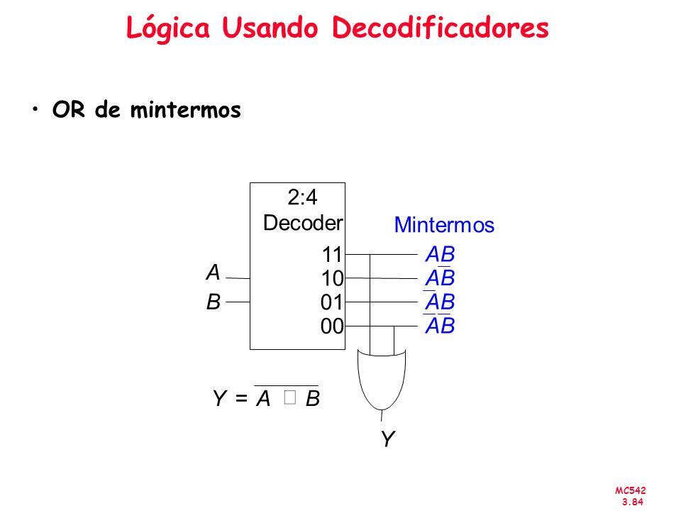 Lógica Usando Decodificadores