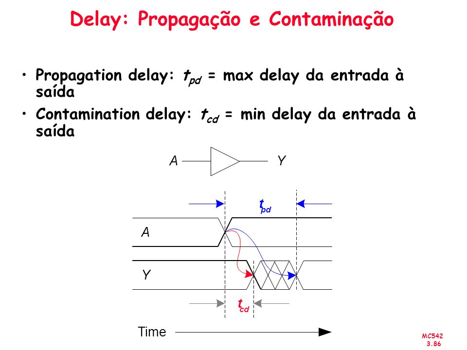 Delay: Propagação e Contaminação