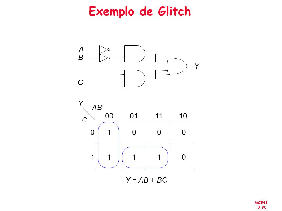 Exemplo de Glitch A B C Y 00 01 1 Y 11 10 AB C Y = AB + BC