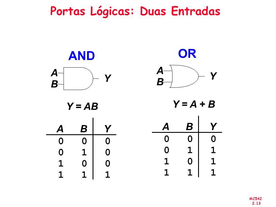 Portas Lógicas: Duas Entradas