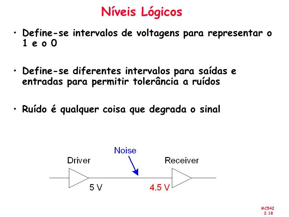 Níveis Lógicos Define-se intervalos de voltagens para representar o 1 e o 0.