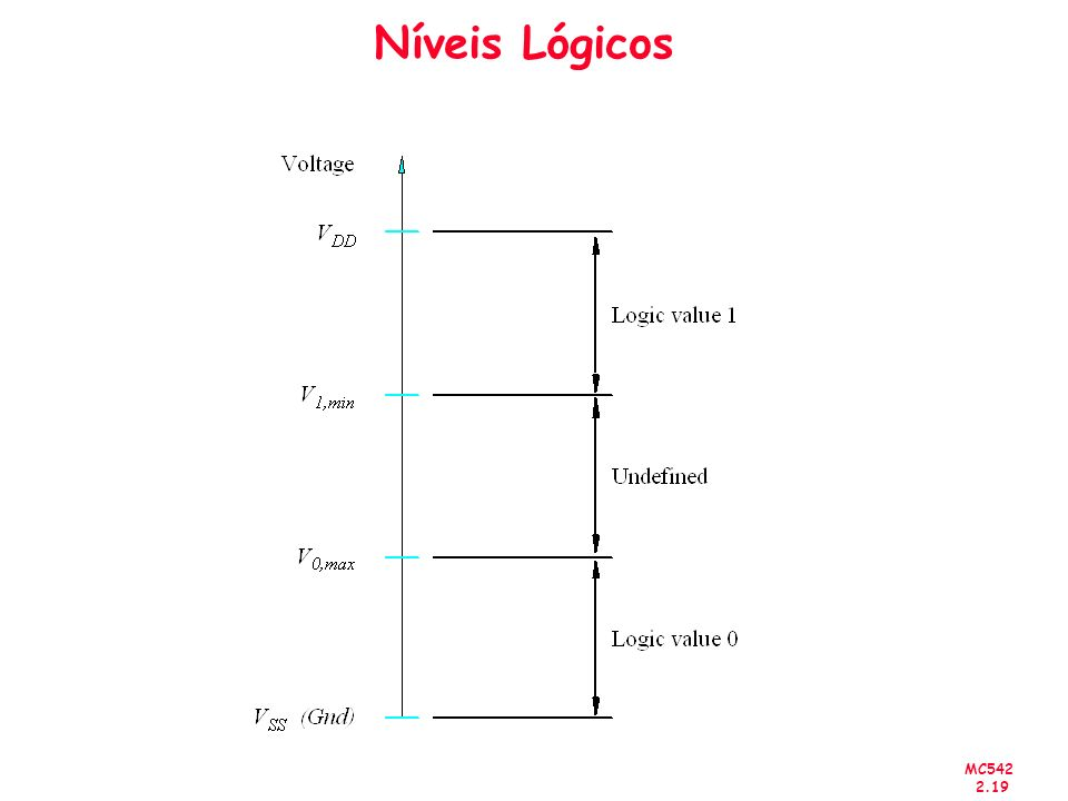 Níveis Lógicos