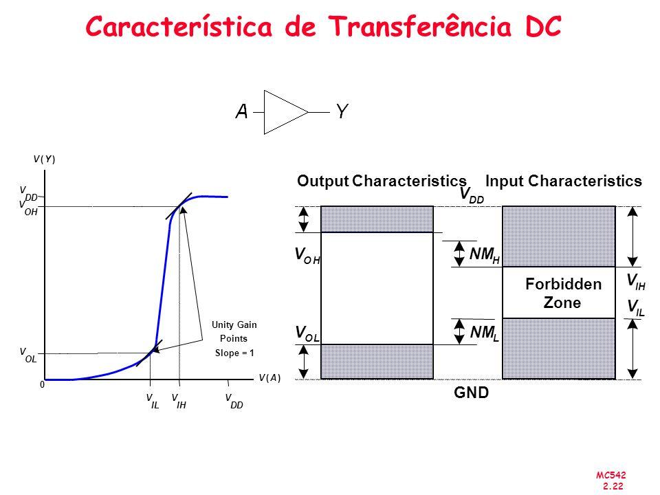 Característica de Transferência DC