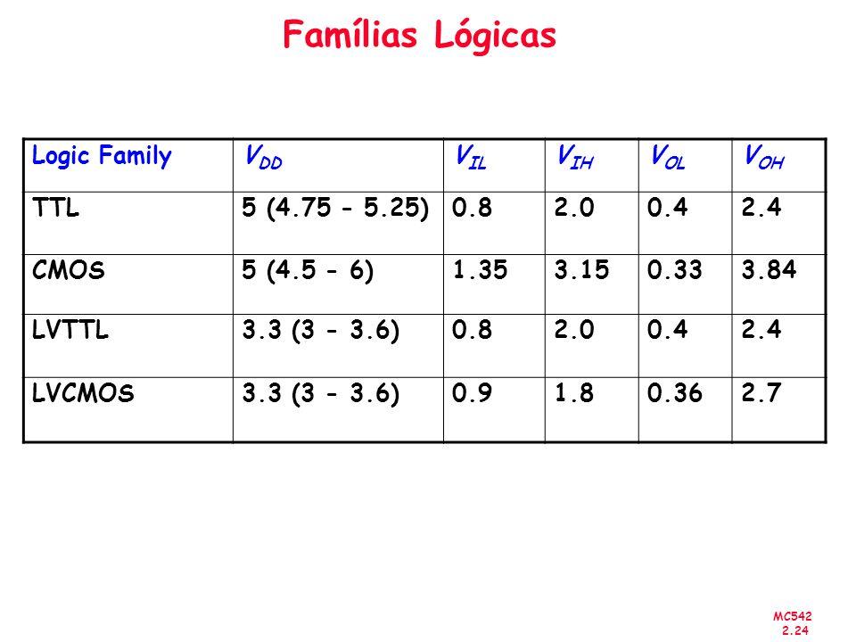 Famílias Lógicas Logic Family VDD VIL VIH VOL VOH TTL 5 (4.75 - 5.25)